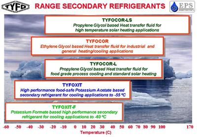 TYFO range secondary refrigerants